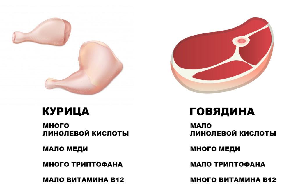 Разница в содержании разных микроэлементов в курицу и говядине