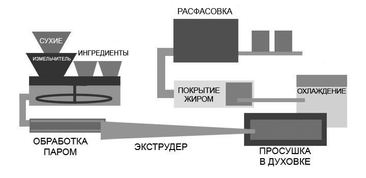 Процесс производства корма
